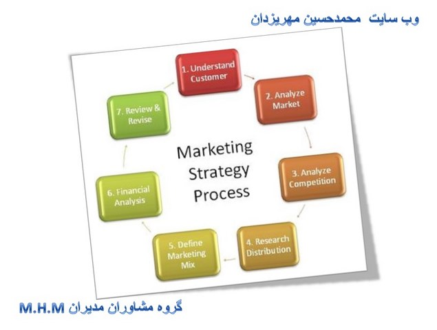 marketing4 mhm mhmer